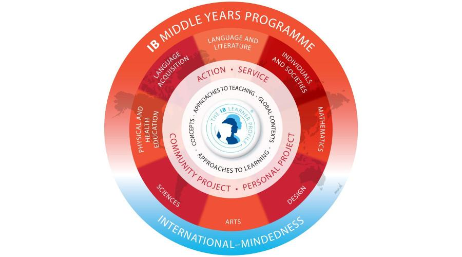 middle years programme graph